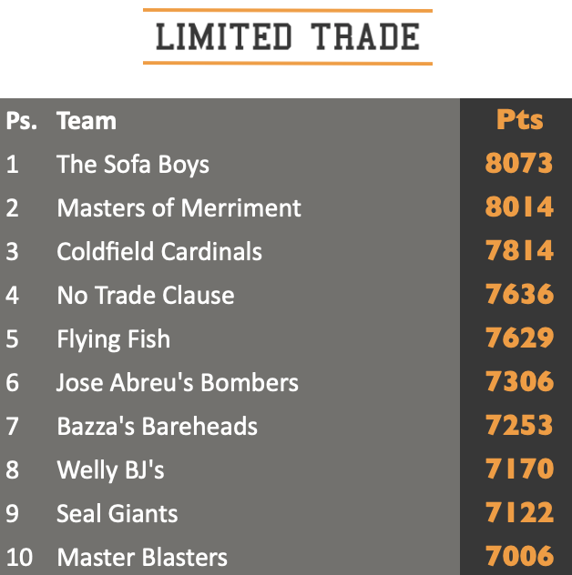 Limited Trade Game top ten standings