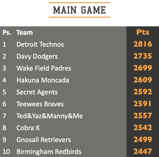 main game top 10 standing