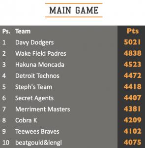 main game top 10 standings