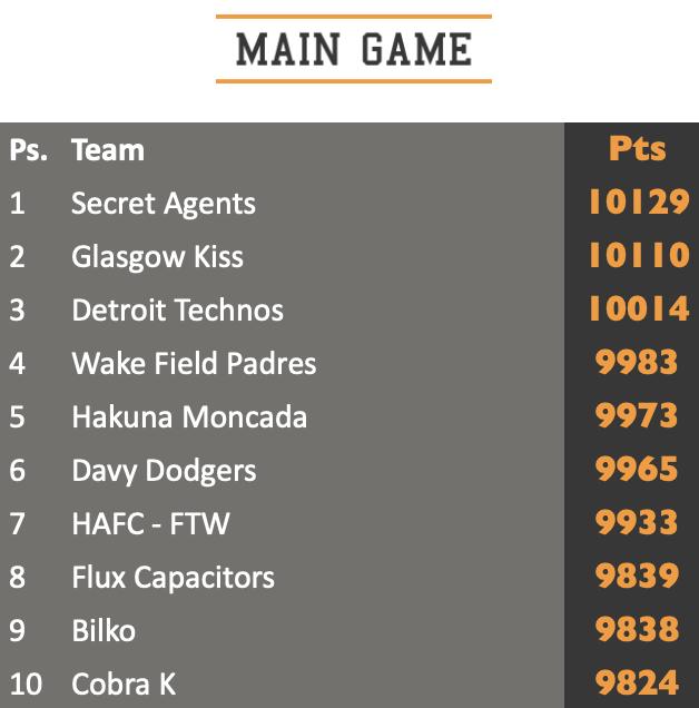Main game top ten standings