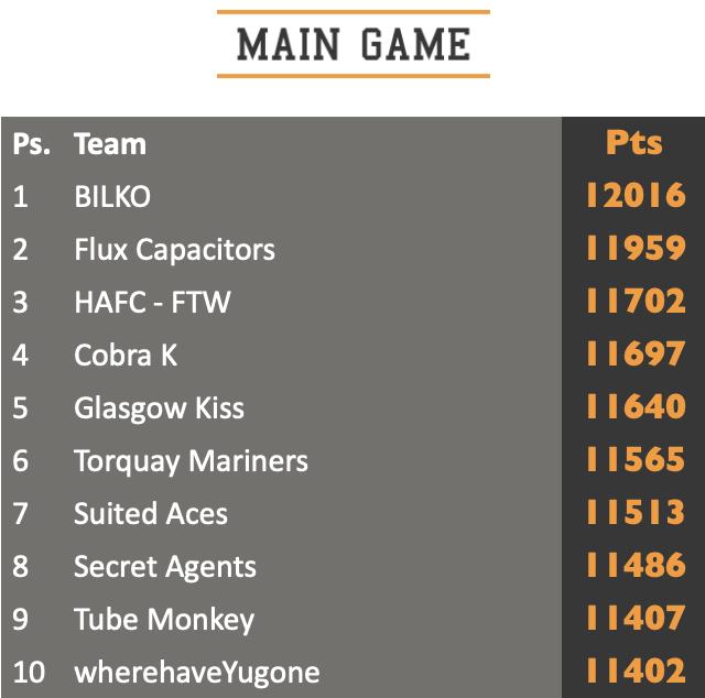 Main game standings top ten