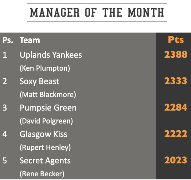 Manager of the Month standings August 2021