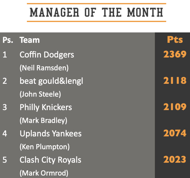 Manager of the Month top five