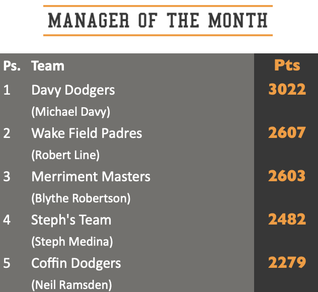 Manager of the Month Top 5 June 2021